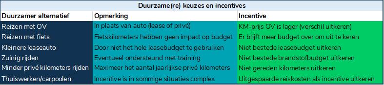 Duurzame keuzes en incentives mobiliteit
