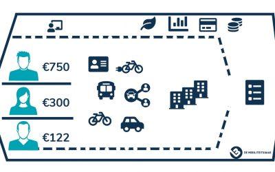 Mobiliteitsbudget 2.0: zakelijke mobiliteit in én na tijden van corona
