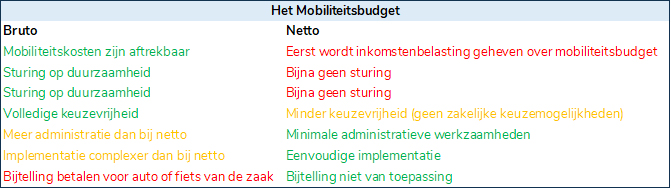 mobiliteitsbudget bruto netto